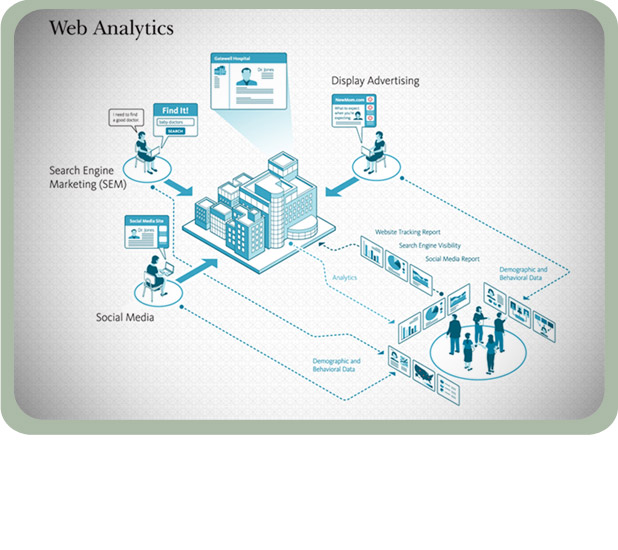 Web Analytics Company St. Louis