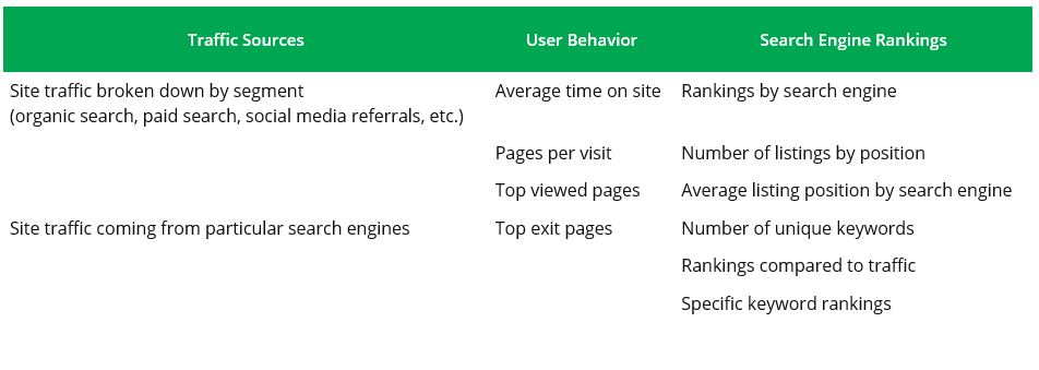 SEO Traffic Sources